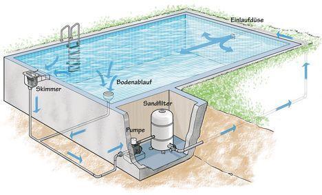 Bildergebnis für pool selber bauen beton Hedi P