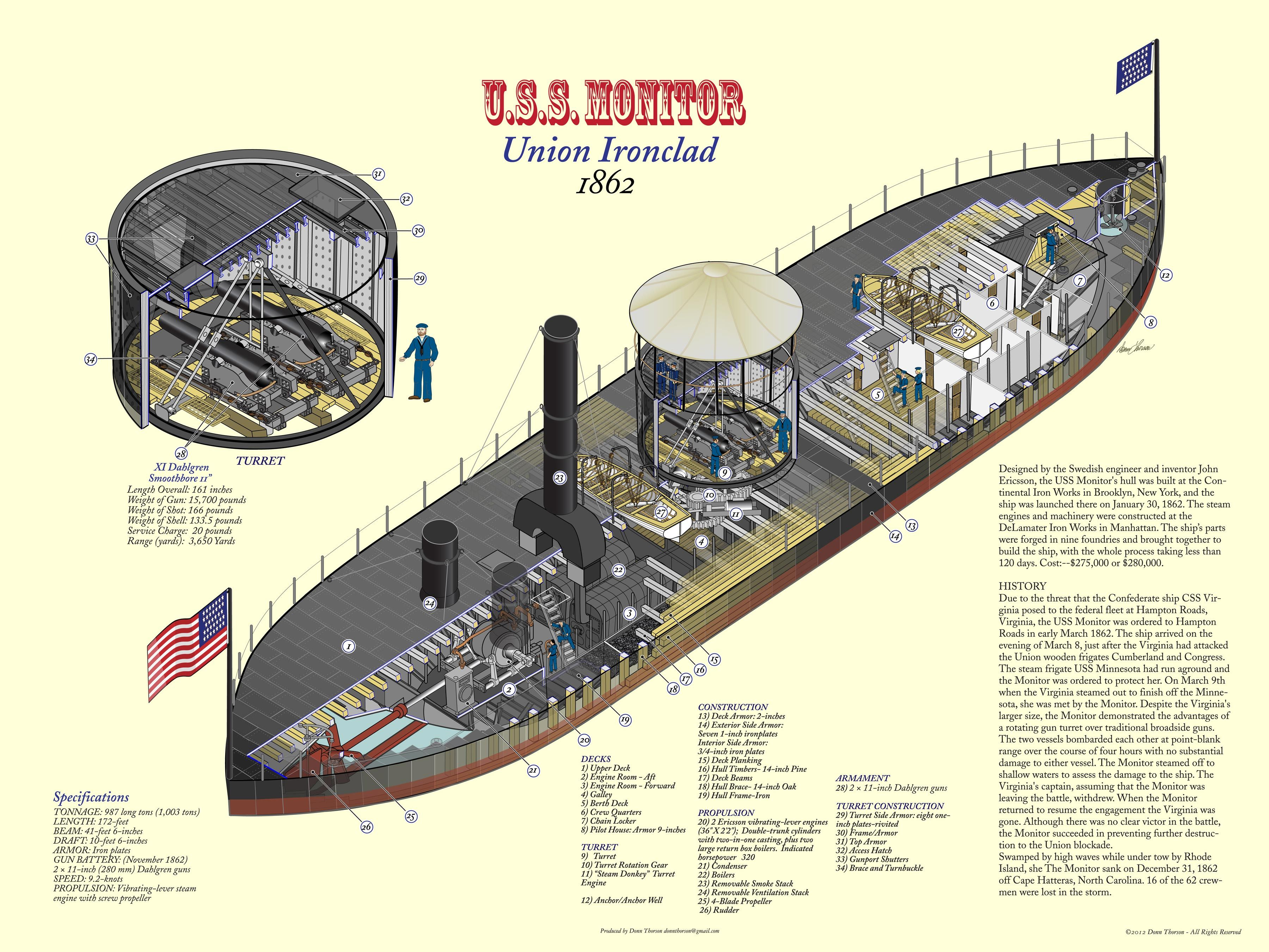 Cutaway diagram of the USS Monitor. USS Monitor was innovative in several  respects, including the first 360-degree ro…   Civil war ship, Civil war  navy, Uss monitorPinterest