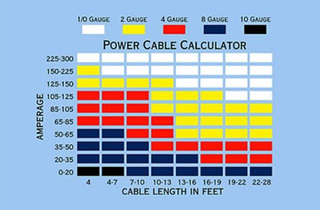 This chart can be used to determine proper wire gauge first this chart can be used to determine proper wire gauge first figure out the greentooth Image collections