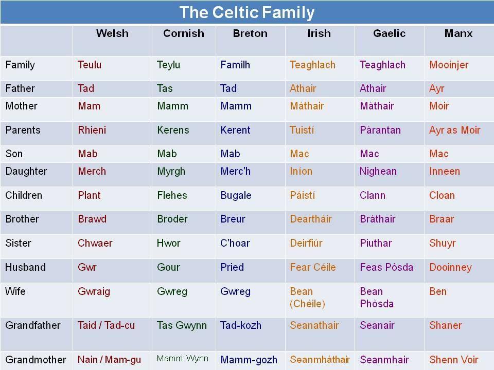 Celtic languages - Wikipedia