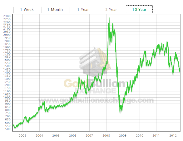 10 Year Historical Chart For The Price