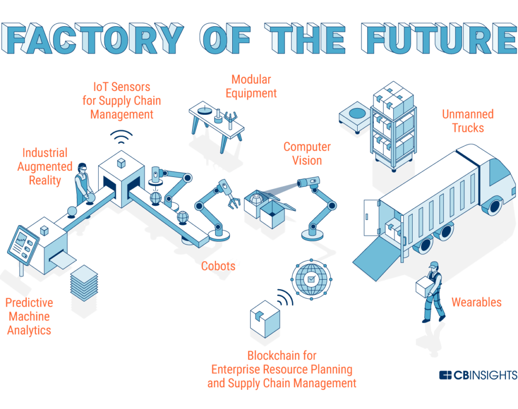 Future Factory How Technology Is Transforming