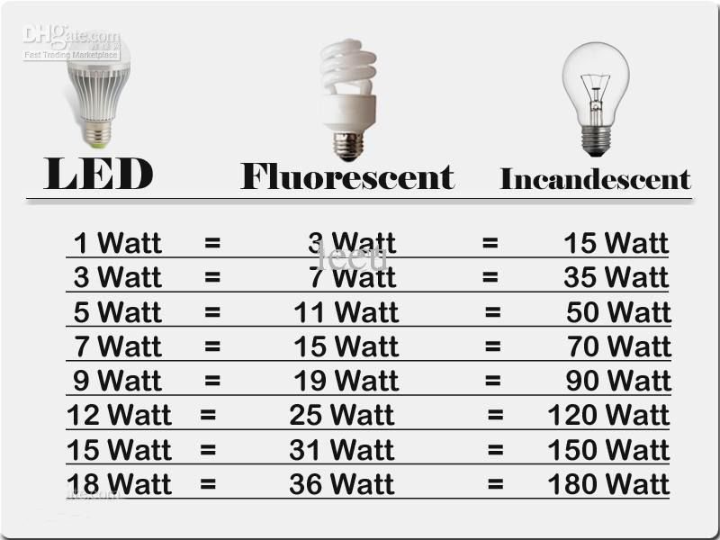 Diy electrical, Lighting guide, Home electrical wiring