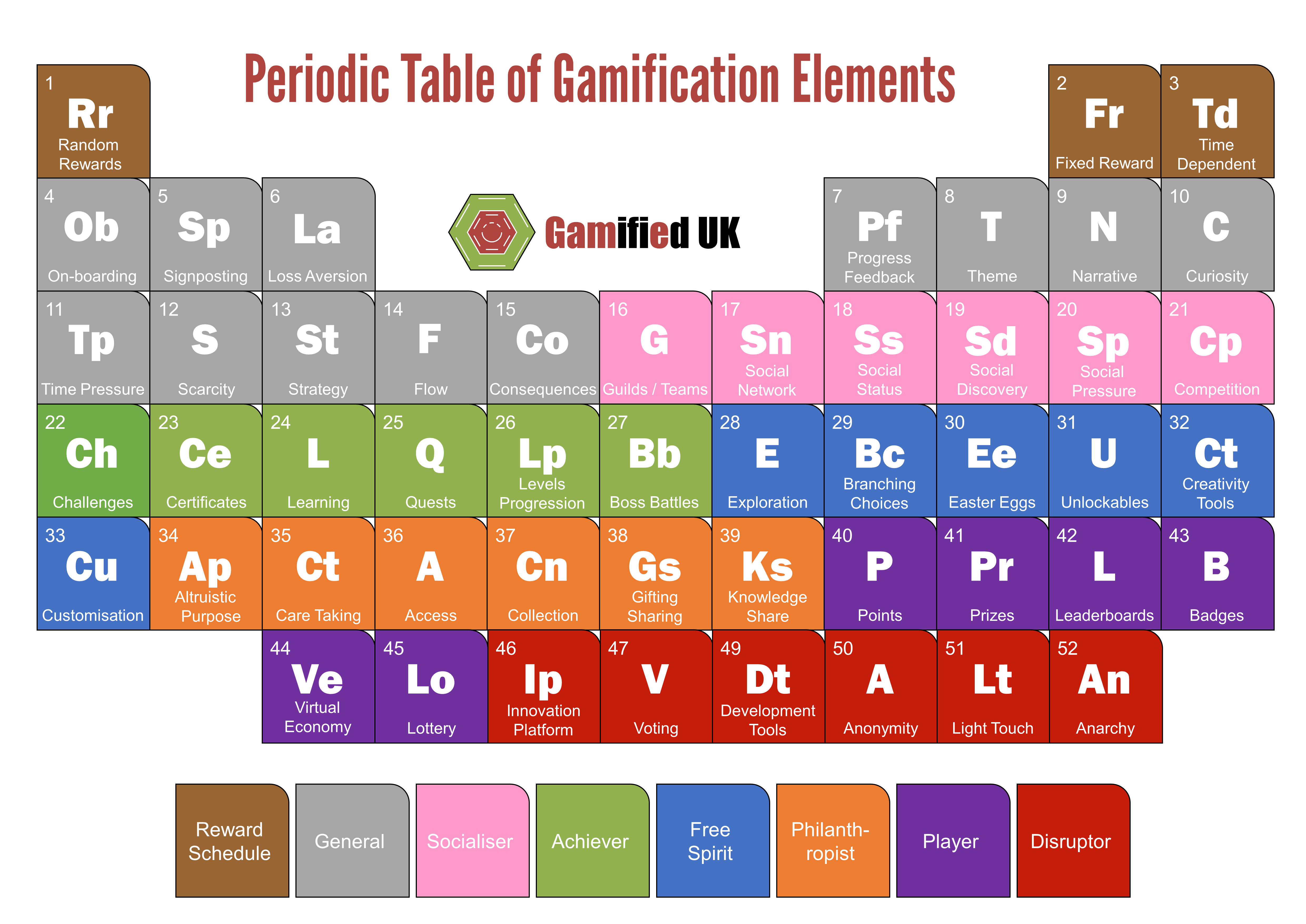The periodic table of gamification elements 52 of the little the periodic table of gamification elements 52 of the little blighters urtaz Choice Image