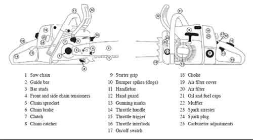 chainsaw chain sharpening angles chart and timber - Google Search ...