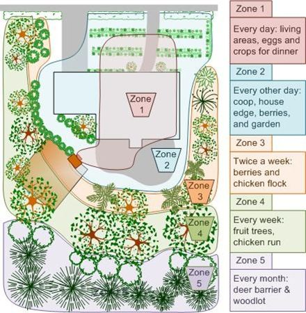 Permaculture zones garden ideas pinterest for Forest garden design zone 4
