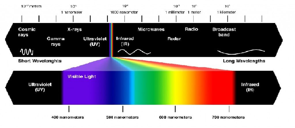 Astral 101 Introduction Visible Light Visible Spectrum Visible Light Spectrum