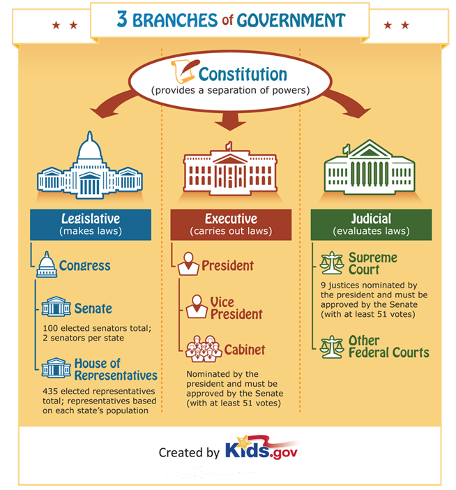 three branches of government government for kids grades k 5 kidsgov