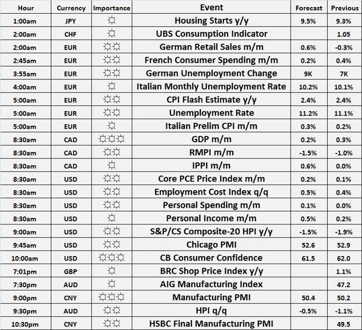 Check this Economic Calendar Forex Make Money Pinterest - the importance of an economic calendar for day trading