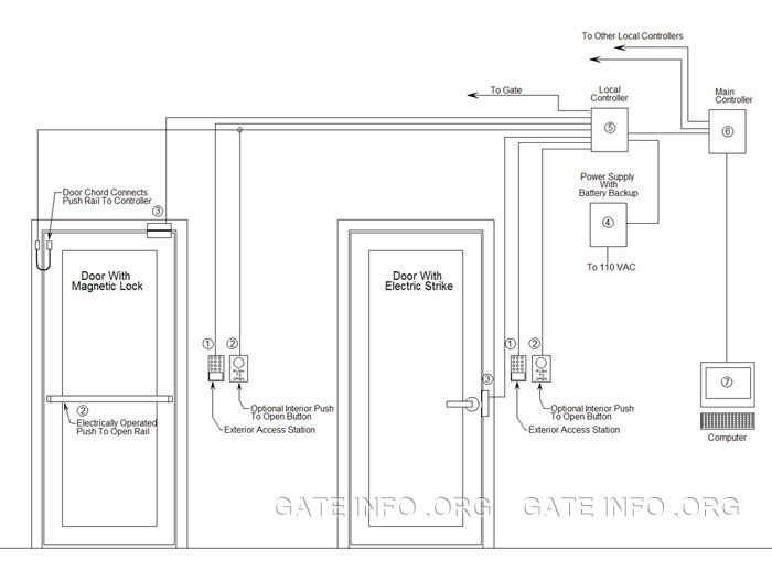 access control door wiring diagram access image how biometric access control system works google search work on access control door wiring diagram