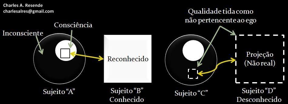 Esquema da diferença entre o reconhecimento de uma pessoa e a projeção da sombra