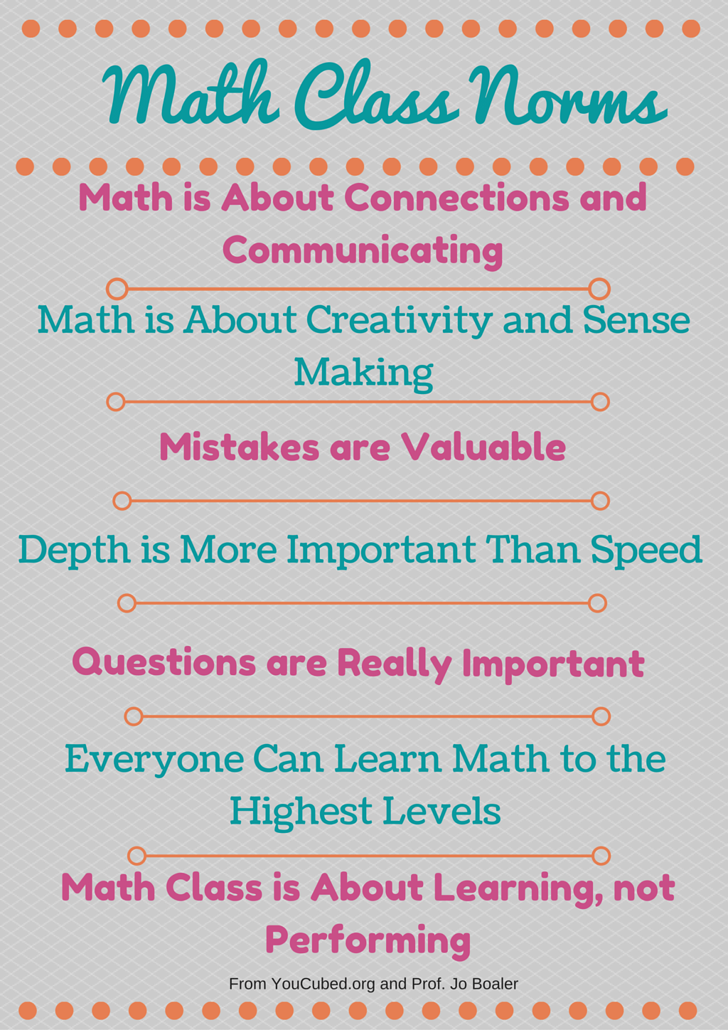 Decorating the Secondary Math Classroom | Math classroom, Math and ...