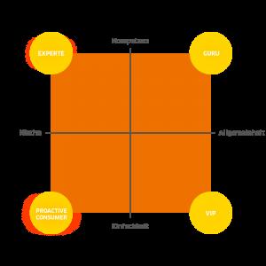 Influencer Marketing - Semiotic Square