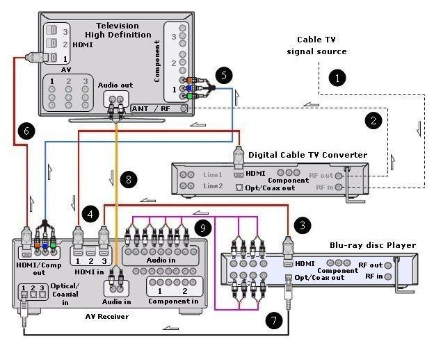 Dish Wiring Diagrams For Pinterest WIRING INFO