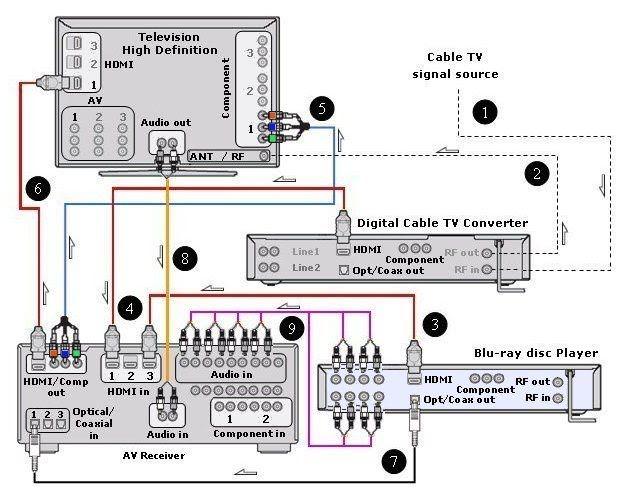 Dish receiver hook up diagram httpsitesgooglesite denon surround sound receiver wiring diagram denon get asfbconference2016 Image collections