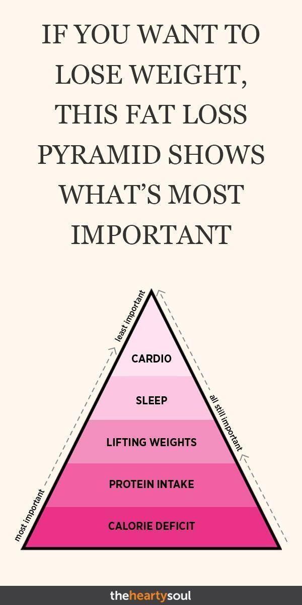 Photo of Wenn Sie Gewicht verlieren möchten, zeigt diese Fettabbau-Pyramide, was am wichtigsten ist,  …
