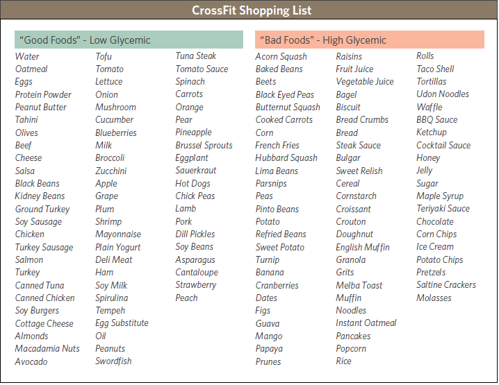 Full Glycemic Index Food List Examples As