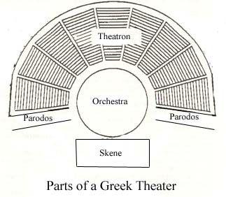 Materials 2: Oedipus Rex in High School English 2