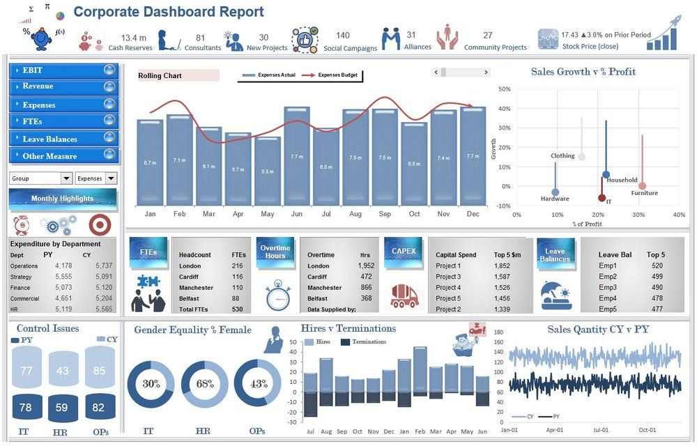The Ebit Excel Dashboard Report Is An Update Of Another Of The