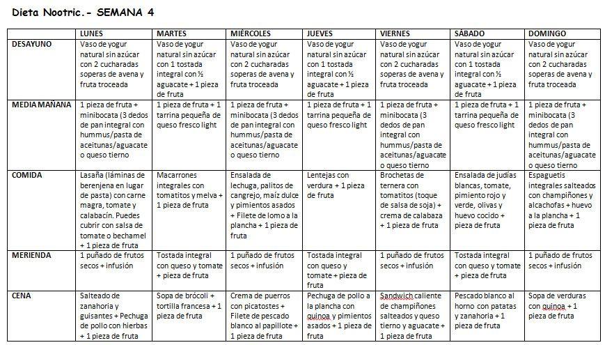 Semana 4. Dieta Nootric de 1700-1800 calorías postparto