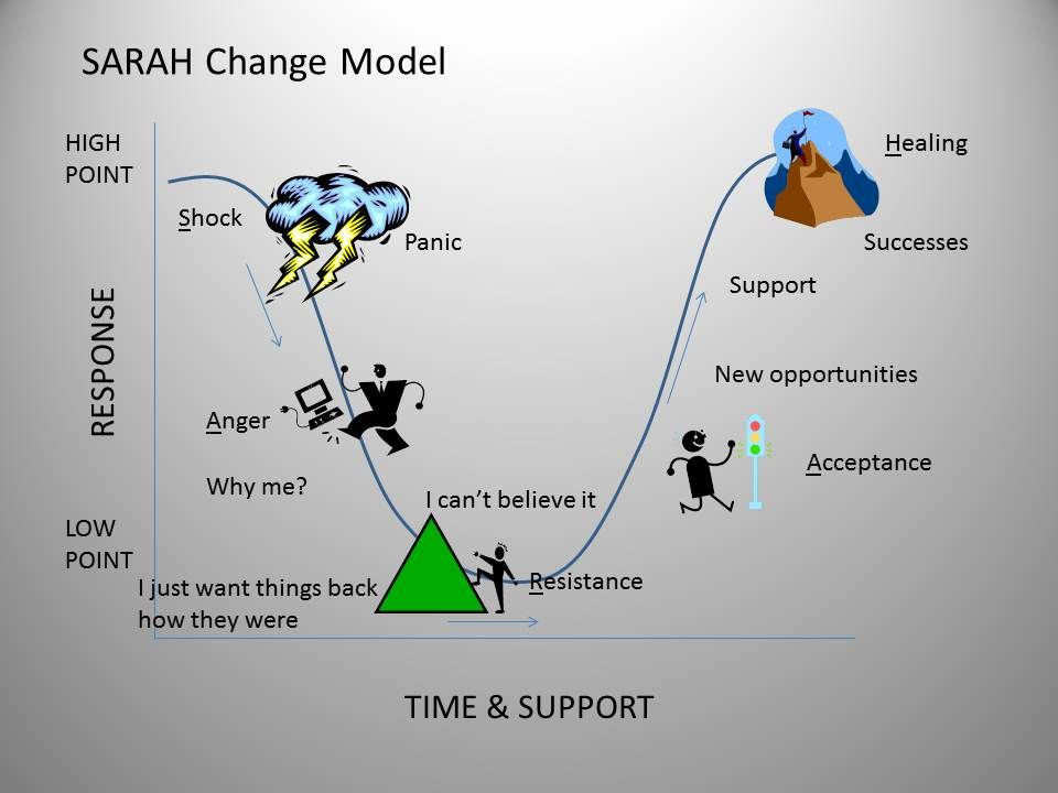 change model Change is a common thread that runs through all businesses regardless of size, industry and age our world is changing fast and, as such, organizations must change.
