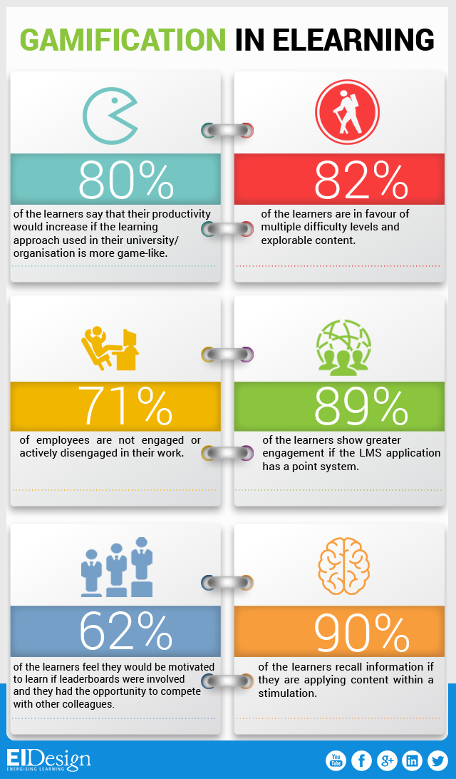 Gamification In Elearning Facts Infographic E Learning Infographics Gamification Education Elearning Gamification