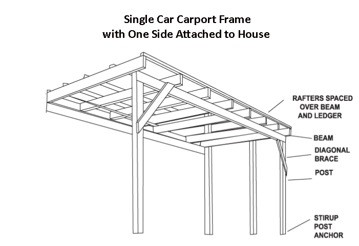 Single car carport dimensions google search carports for Single car carport dimensions
