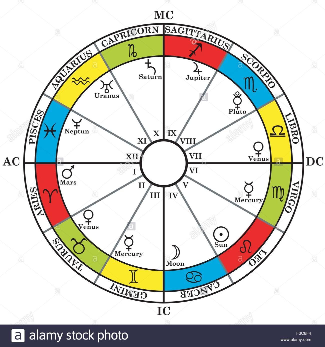Vedic Astrology Zodiac Dates