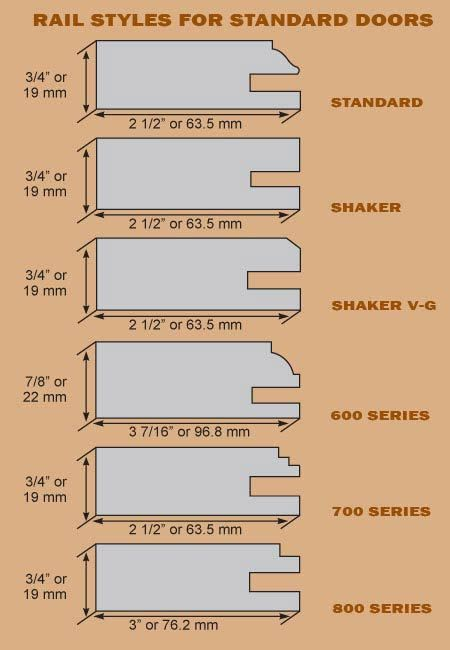 how to make a shaker door out of mdf - Google Search | cabinets ...
