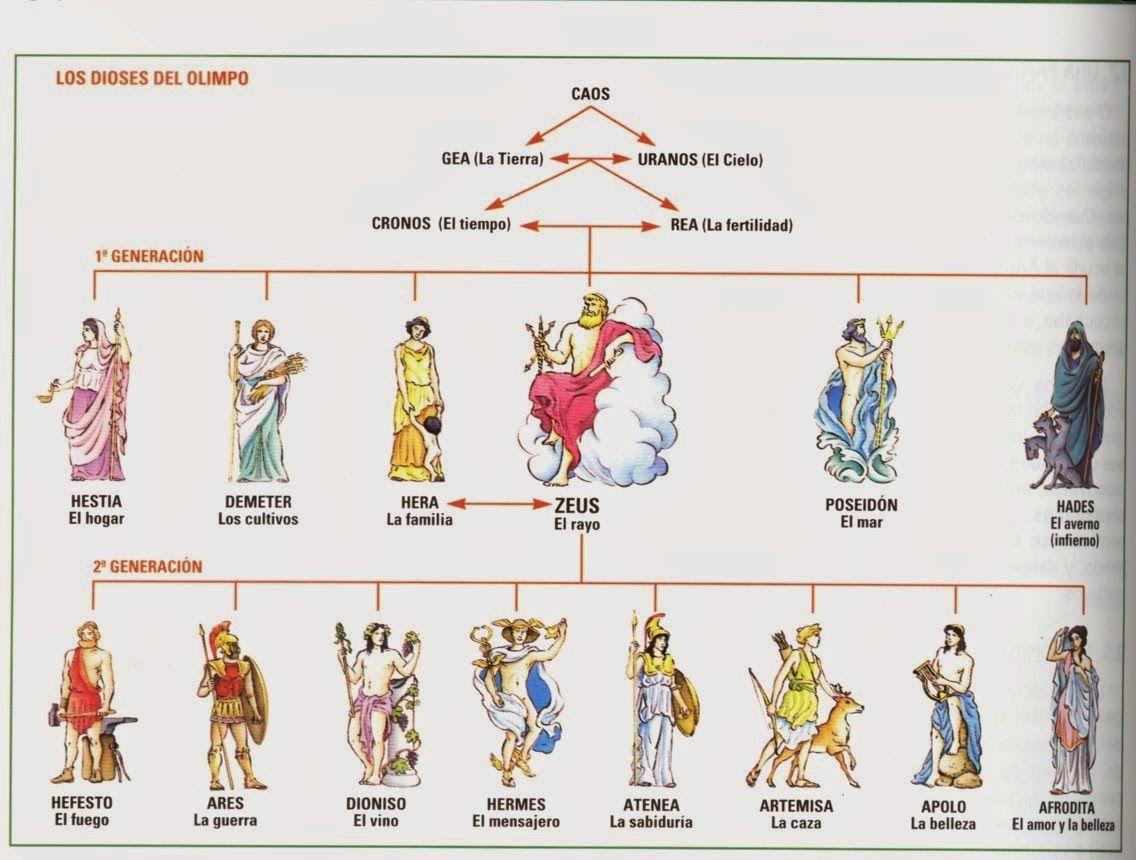 Resultado de imagen para dioses griegos