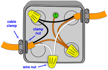 wires spliced inside a junction box home improvement pinterest rh pinterest com electrical wiring junction box attic electrical wiring in junction box diagram