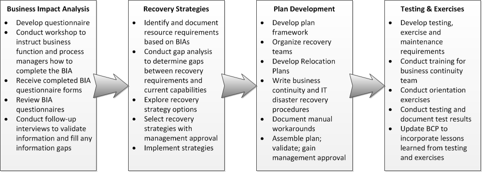 Business Continuity Plan Checklist | Tools | Pinterest | Business ...