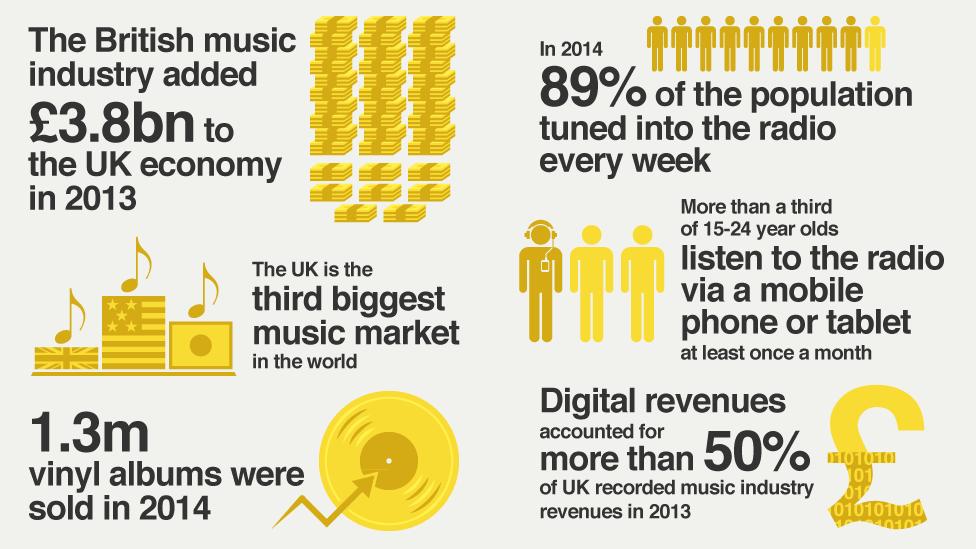 Are Radio And Music Jobs Just For Wannabes British Music Music Industry Radio