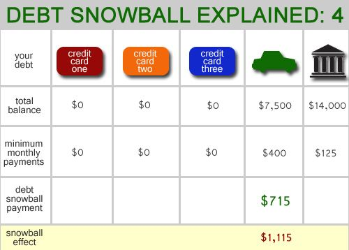 Once \u201ccredit card three\u201d is paid off, add your original debt