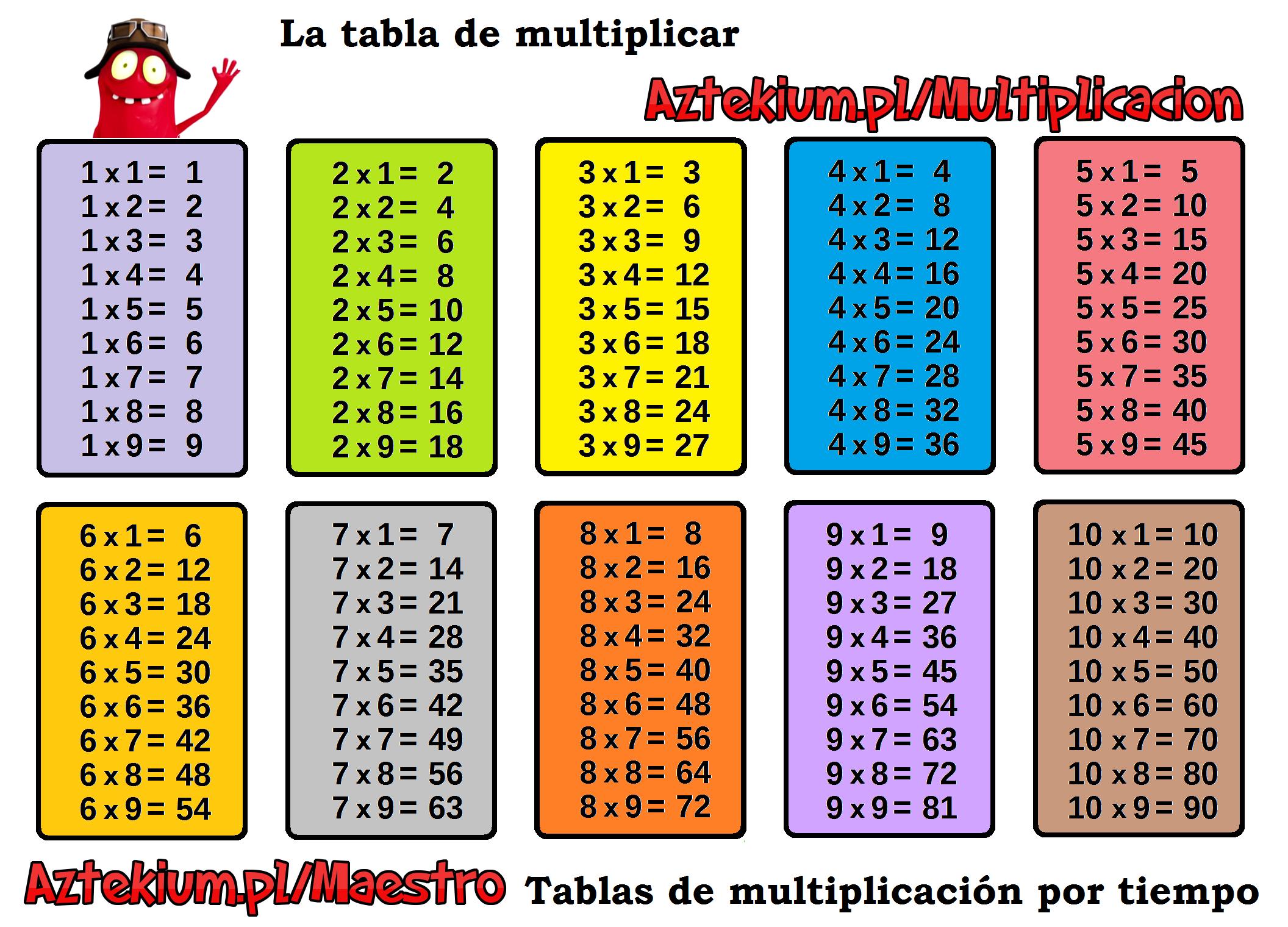 Tabla De Multiplicar Imprimible Tablas De Multiplicar Aprender