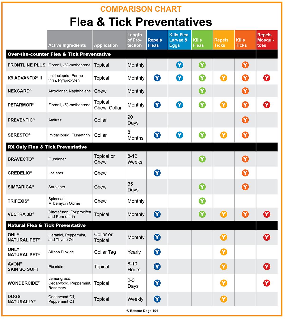 Rescuedogs101 Flea Tick Heartworm Medicine Comparison Chart In 2020 Flea And Tick Dog Flea Remedies Flea Remedies