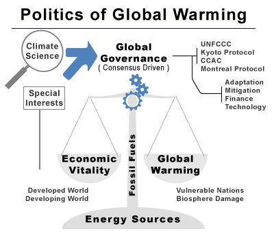 Business Plan Writers San Francisco Relationships Of Different Elements In The Politics Of Global Warming  Globalwarming  Help Me Write My Book Report also Compare And Contrast Essay Sample Paper Pin By Globetransformer On Global Warming  Climate Change  High School Persuasive Essay