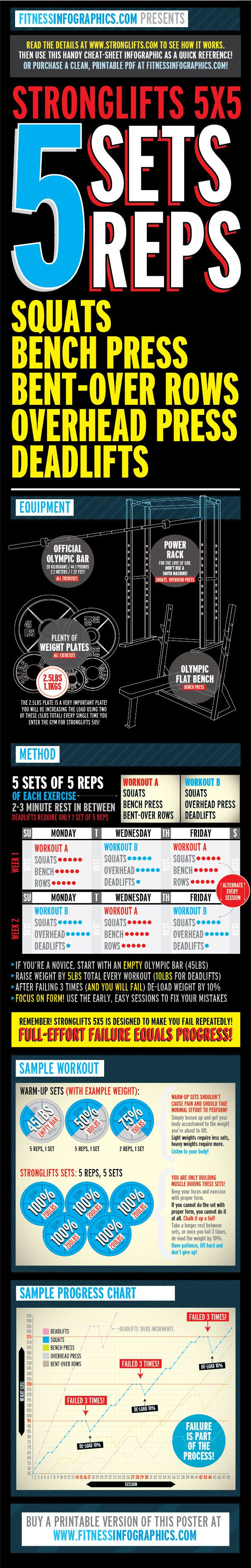 Weight Training: Stronglifts 5x5 - Fitness Infographics