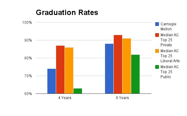 Carnegie Mellon Top Colleges School Tops University Admissions