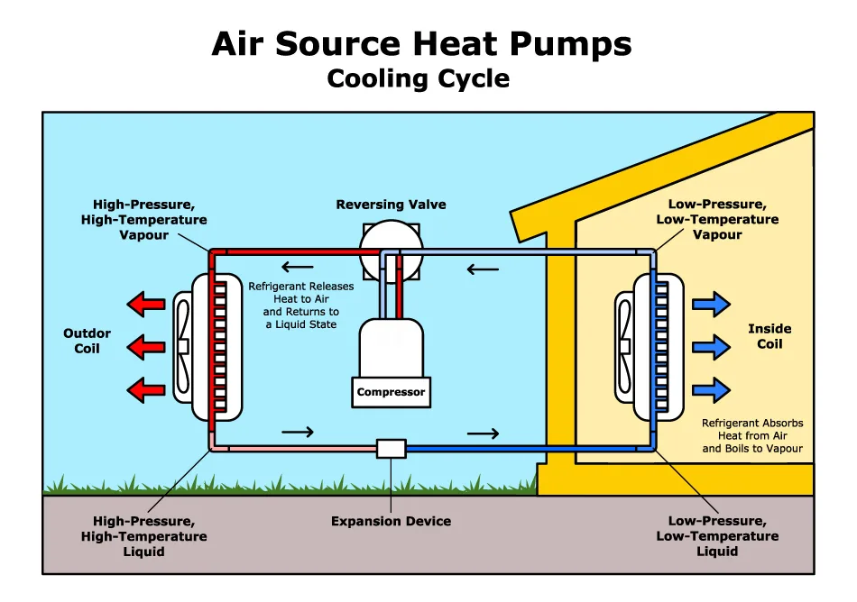 The Goodness of Heat Pump Heat pump, Good things