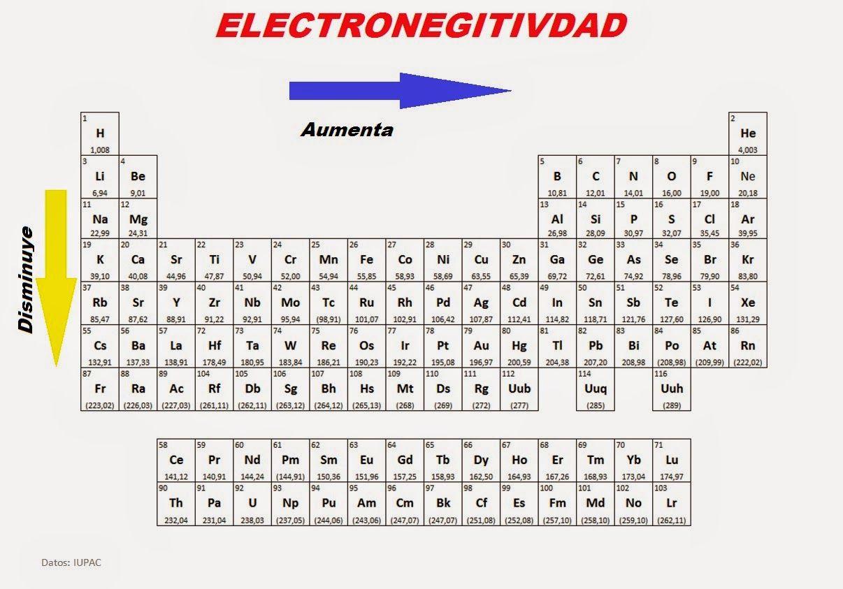 Resultado de imagen para tabla periodica de electronegatividad resultado de imagen para tabla periodica de electronegatividad urtaz Image collections