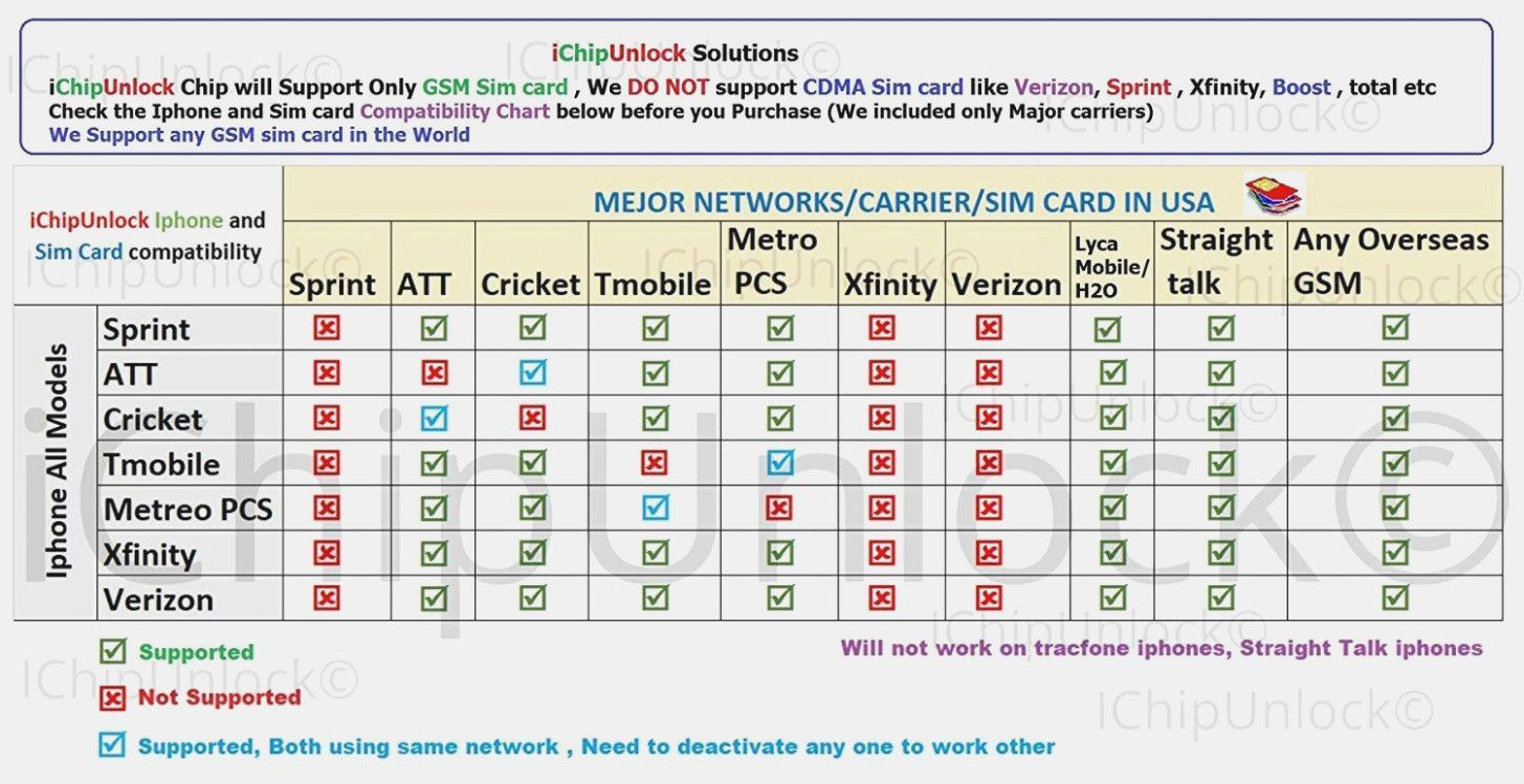 Sim Card Compatibility Chart Cigit Karikaturize For Sim Card Template Pdf P Compatibility Chart Zodiac Signs Compatibility Chart Zodiac Compatibility Chart