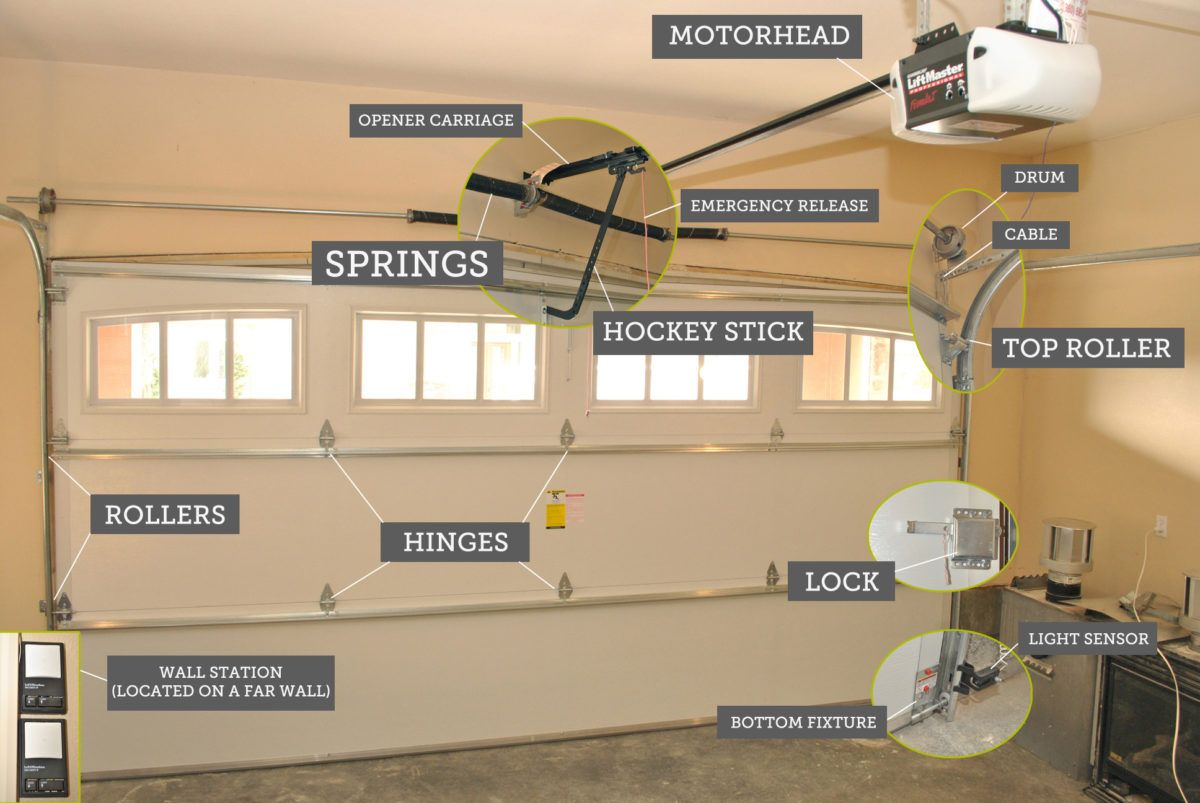 The Garage Is Usually Used By People Around The World To Accommodate Their Big Cars And Other Prod Garage Door Springs Garage Door Installation Diy Garage Door