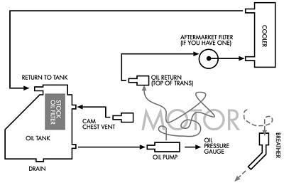 oil diagram for a 74 sportster ironhead harley. Black Bedroom Furniture Sets. Home Design Ideas