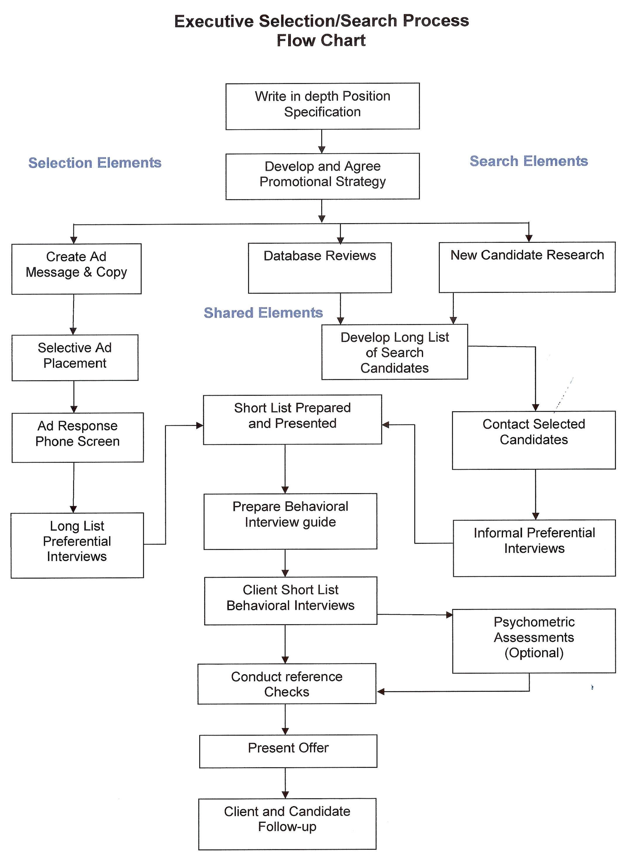 Cool Executive Search And Headhunting Process For Recruitment