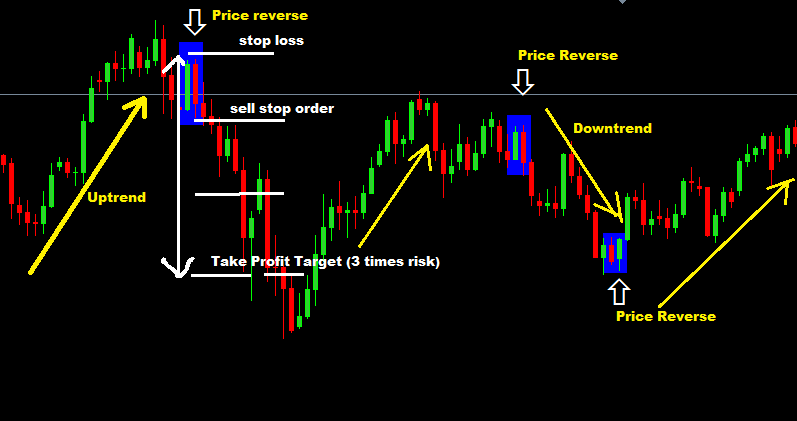 Forex And Currency Tips Learn Diffe Trading Strategies