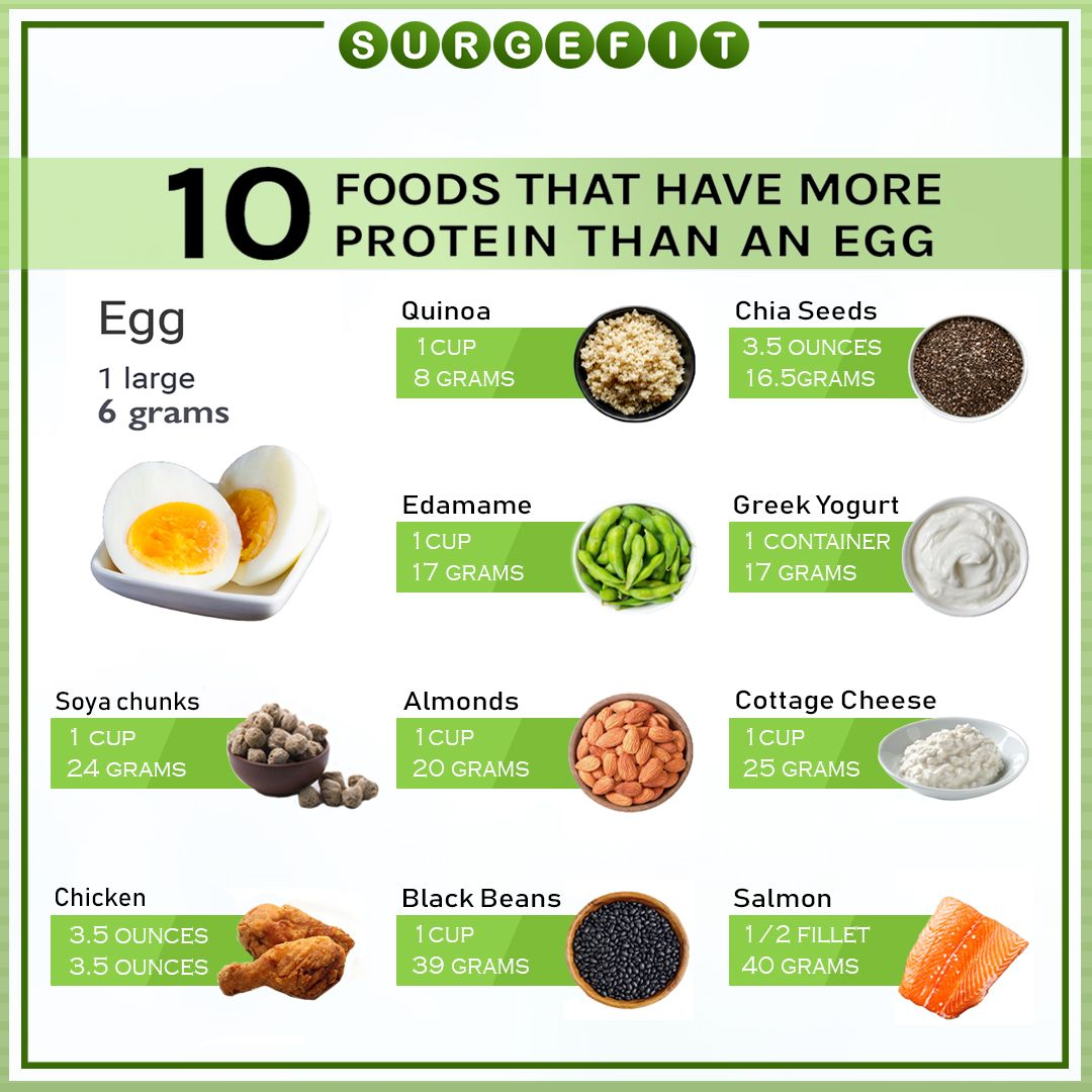 Food that have more protein in than an egg food