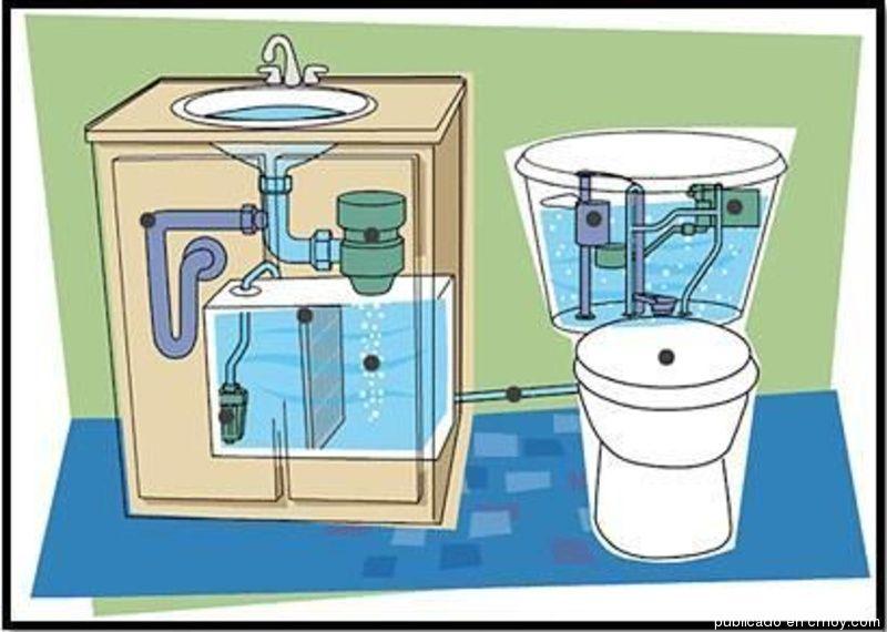 Para crear conciencia sobre la necesidad del uso racional del agua, existe este sistema llamado sistema Aqus que consiste en reutilizar el agua del lavatorio para rellenar la tanque del sanitario, tras una filtración y desinfección básica.