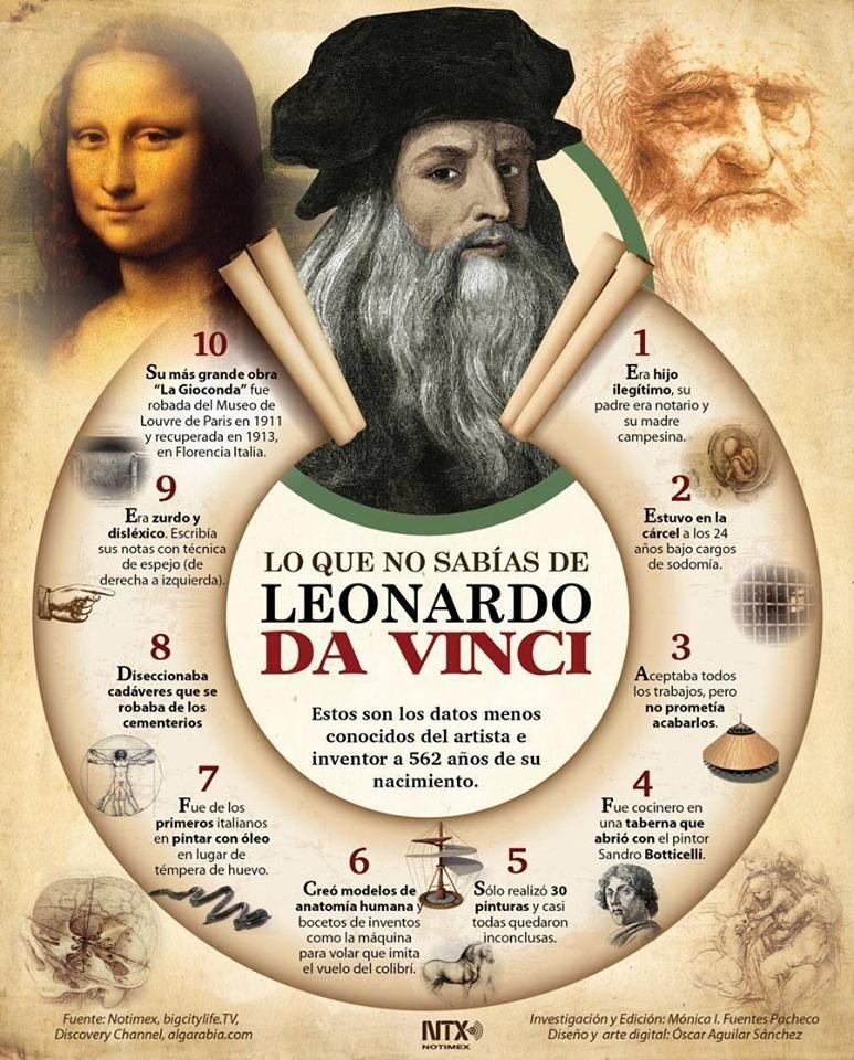 Davinci Leonardo Da Vinci Leonardo Curious Facts