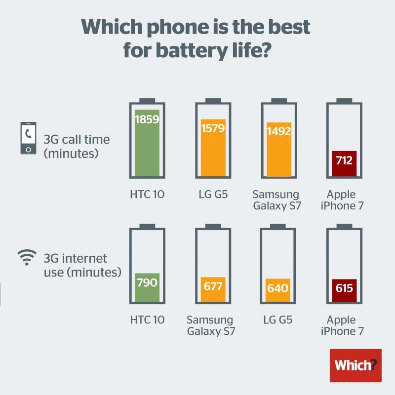 MacRumors: Which? Claims iPhone 7 Has Poor Battery Life Compared to Rival Phones https://t.co/gs5xmGzKJ1 by wax https://t.co/mds8aqzifp